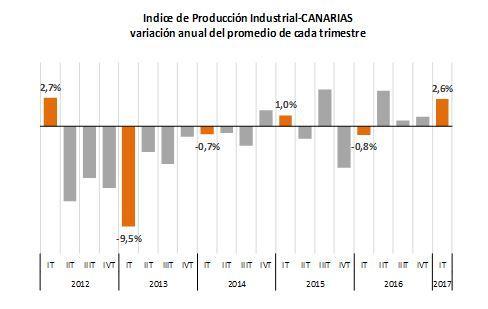 Resultado de imagen de Los bienes de equipo industriales registran en Canarias un importante incremento interanual en abril